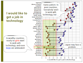 Photo: Questionnaires were used to ask people about what they wanted to work with. In countries where people are more free the choice will be guided by intrinsic(inner) needs in a higher degree.  It seems like men want to work with technology. Typically high paid jobs (Saad, 2011).    (The ROSE Project. An overview and key findings. Camilla Schreiner. University of Oslo. March 2010. http://roseproject.no/network/countries/norway/eng/nor-Sjoberg-Schreiner-overview-2010.pdf)