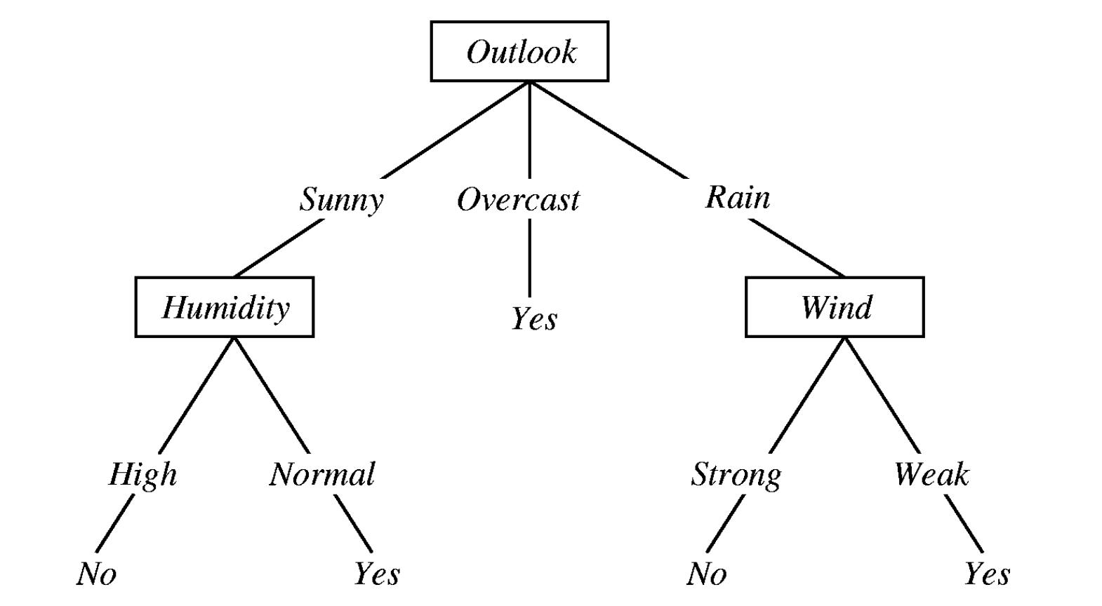 decision-tree-algorithm-Implementation