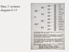 Photo: In 1978, working with my brother Kevin, we designed a Thinking Analysis we later turned into two software programs -- one in Fortran (1979) and one in BASIC (1984). By then, I had already expanded the Thinking Analysis to 64 cross sections. We have the printout of the fortran program and an operating version of the 1984 program along with this explanation.  I mention it because no one can ever accuse of us of jumping on the band wagon. This has been our passion for almost 40 years.       -------------------------------------------  Note: I spelled environment wrong on the image.