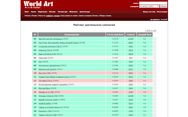 World Art List