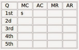 Photo: Now for the easy part: a spreadsheet accounting for the production of five widgets. Price is average revenue. We also have marginal revenue, average cost and marginal cost. Cost is supply, revenue is demand.