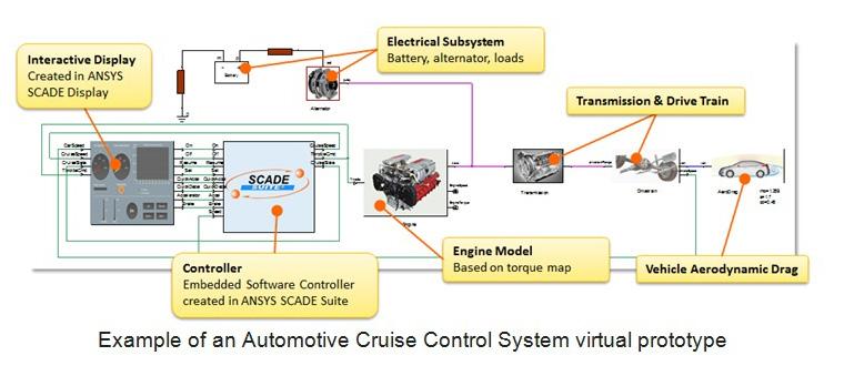 ANSYS Пример виртуального прототипа системы автомобильного круиз-контроля