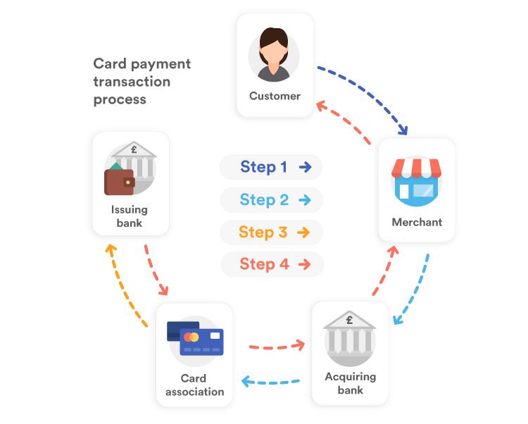 Card payment transaction process
