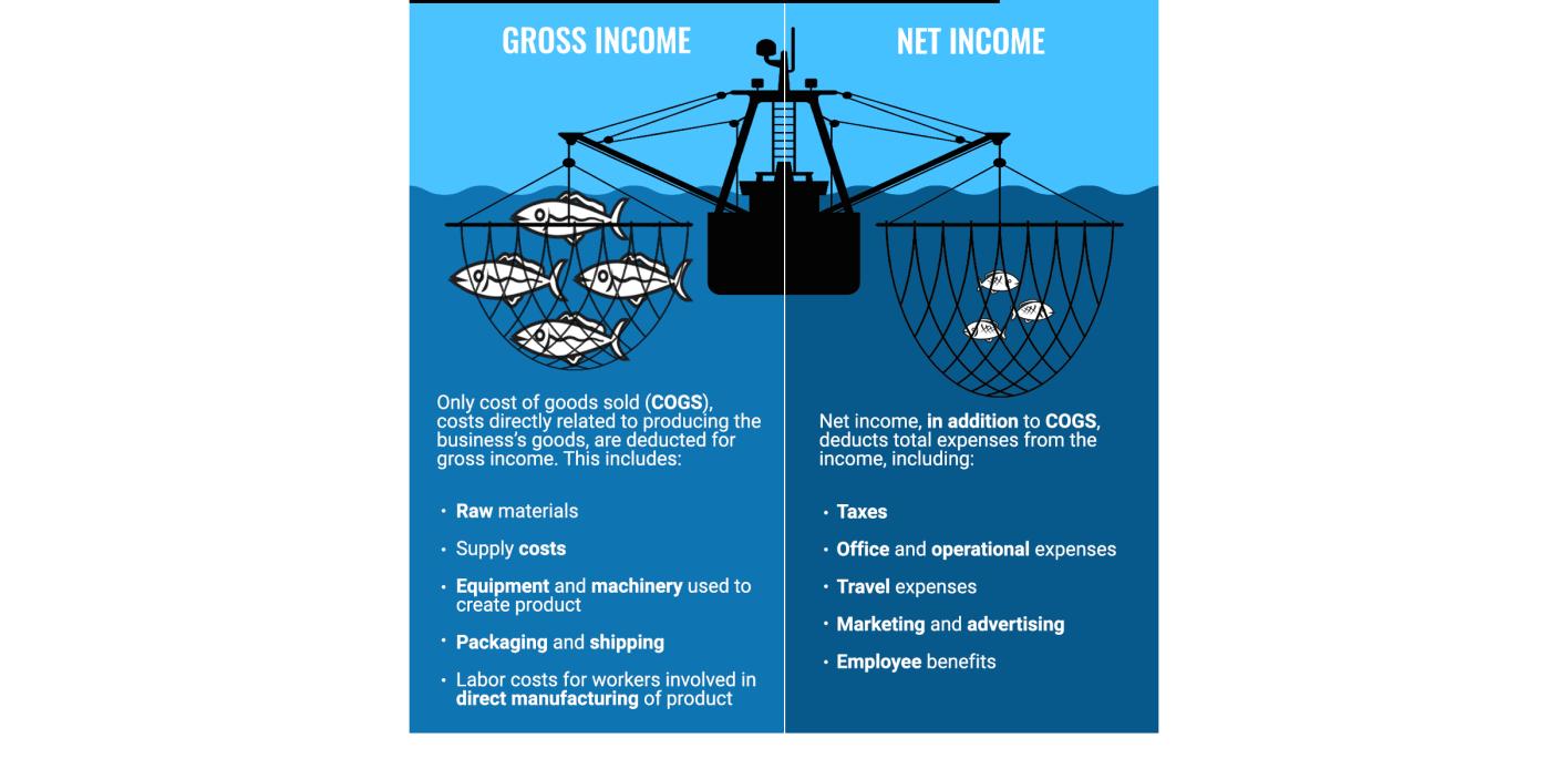 Gross Income VS Net Income