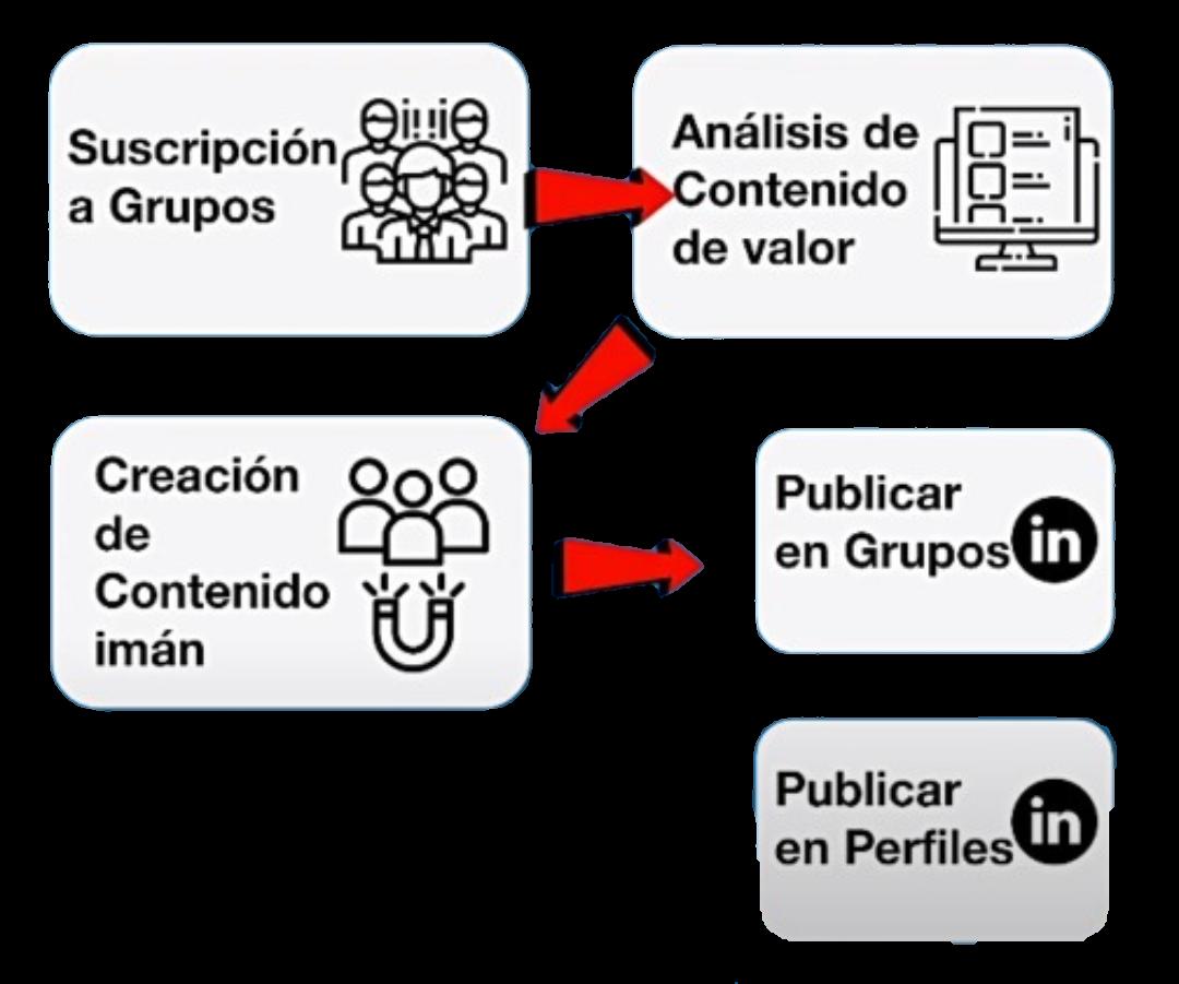 Los grupos en Linkedin