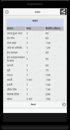 【免費生活App】Indian Calorie Chart-APP點子