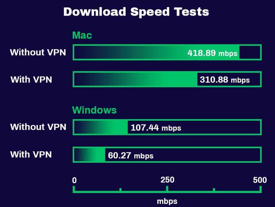 Kiểm tra tốc độ tải xuống PureVPN