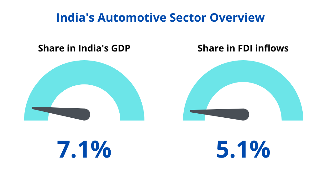 India's automotive sector