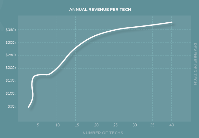 Annual Revenue per Tech. Source: IT Glue