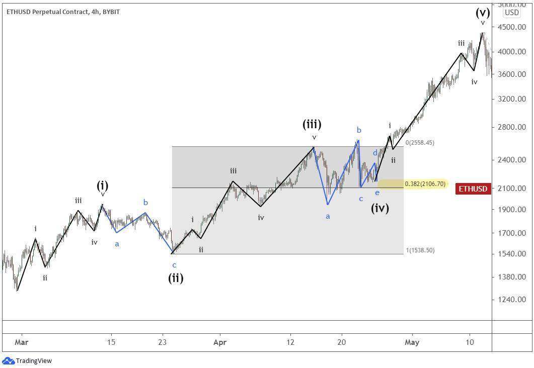 The complete of Ethereum's a larger Elliott Wave impulse pattern.