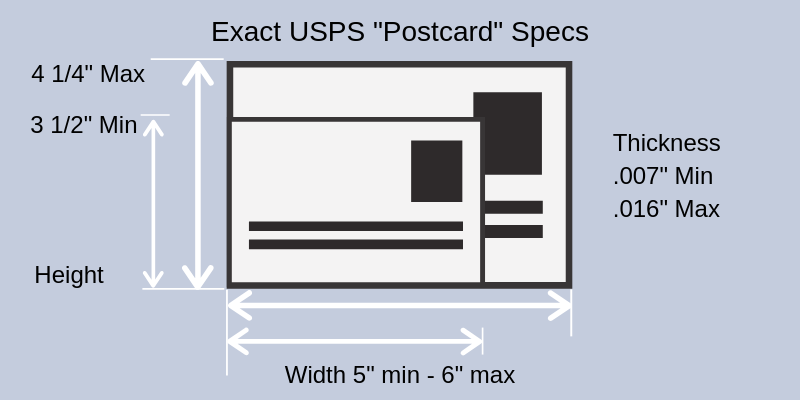 step 5 of the direct mail process - choose a format