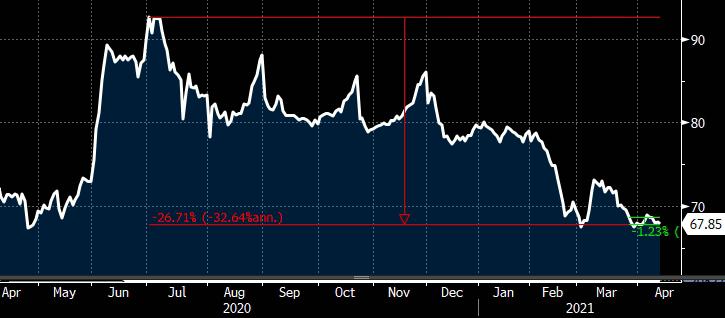 Gráfico apresenta evolução do preço da cota de mercado do XPPR11.