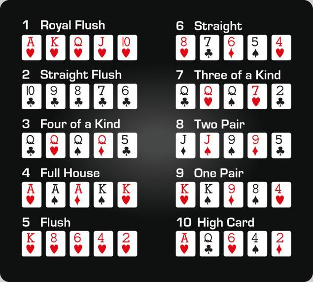 Poker Hand Rankings -List of Poker Top 10 Hand Rankings