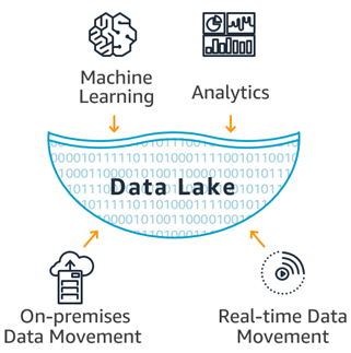 Image result for data lakes