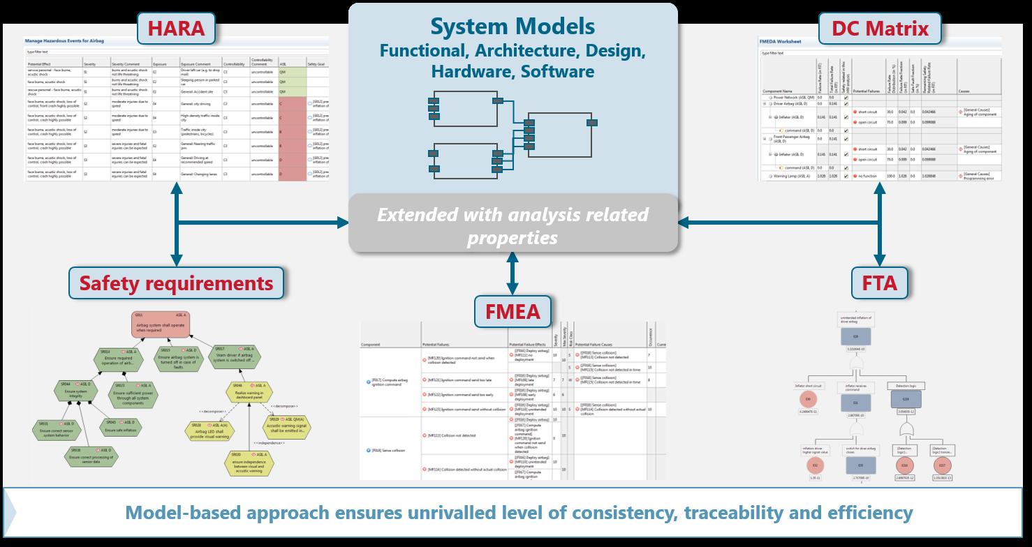 Благодаря усилиям компании ANSYS и продуктам medini клиенты компании получат возможность осуществления системного моделирования в рамках единой платформы и детального анализа компонентов и подсистем, работающих в рамках единой системы.