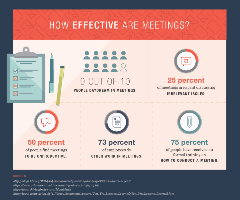 Meeting effectivity breakdown in navy blue background.
