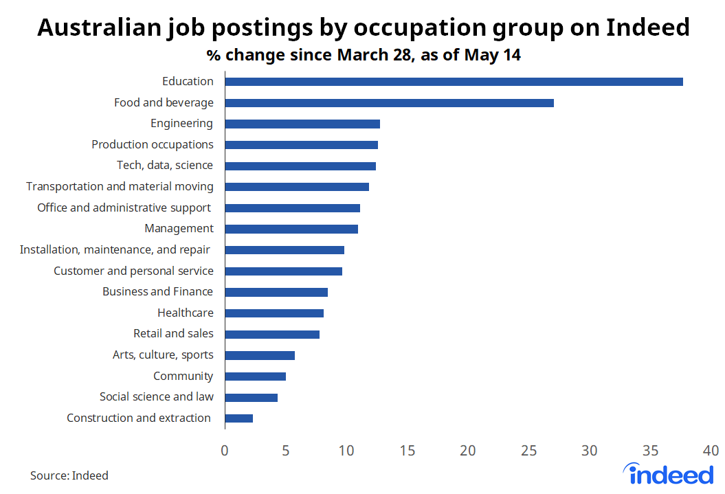 Bar chart showing australian job postings by occupation group at Indeed