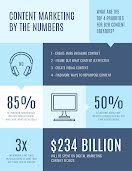 Content Marketing Factoids - Flyer item