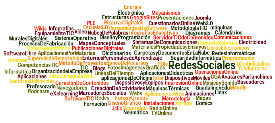 Wordle: Nube de intereses - Jesús Molina