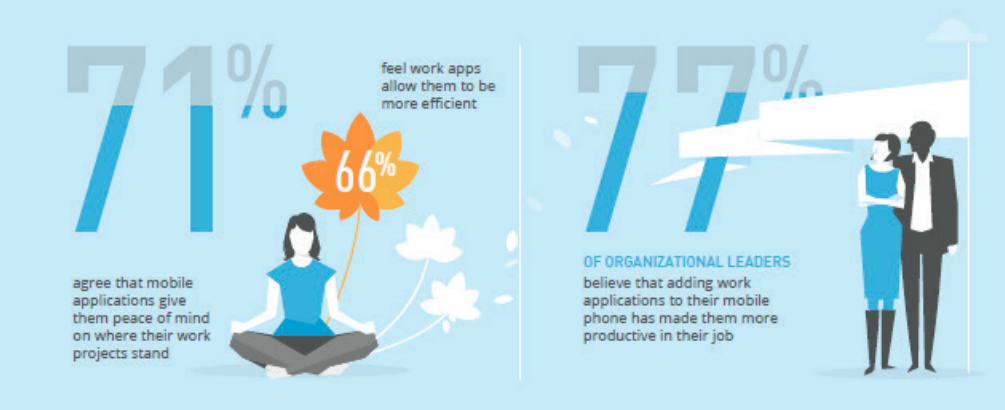 "Mobile work applications are redefining ""office hours"": As a result of the continued proliferation and rapid adoption of mobile applications, employees are constantly on-th-go and getting work done outside of the office. Mobility no longer means access to just email and mobile phone service - it now includes everything from chat, to video conferencing, to file sharing, to project management."