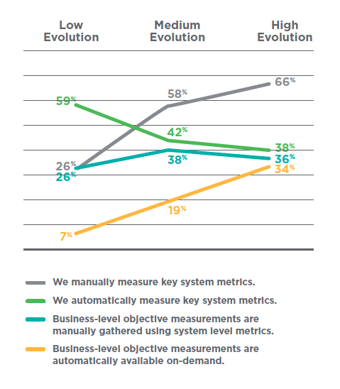 As organizations evolve, so does their approach to monitoring business impact.