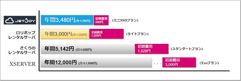 レンタルサーバ料金比較
