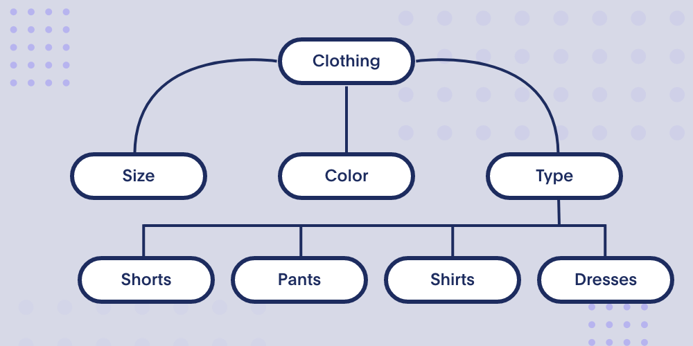 A taxonomic model for clothing products categorizes clothes into size, color and type, where 'type' has product subclassifications for shorts, pants, shirts, and dresses.