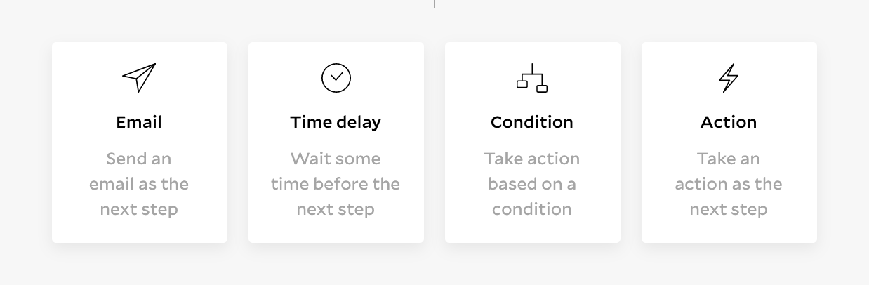 In your Flodesk workflow, you have several options for steps including email, time delay, condition, and action.