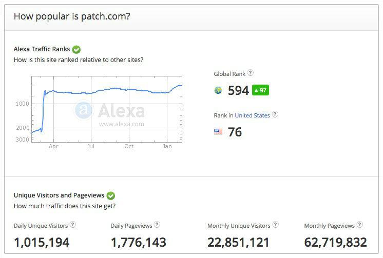 how popular is patch.com.jpg
