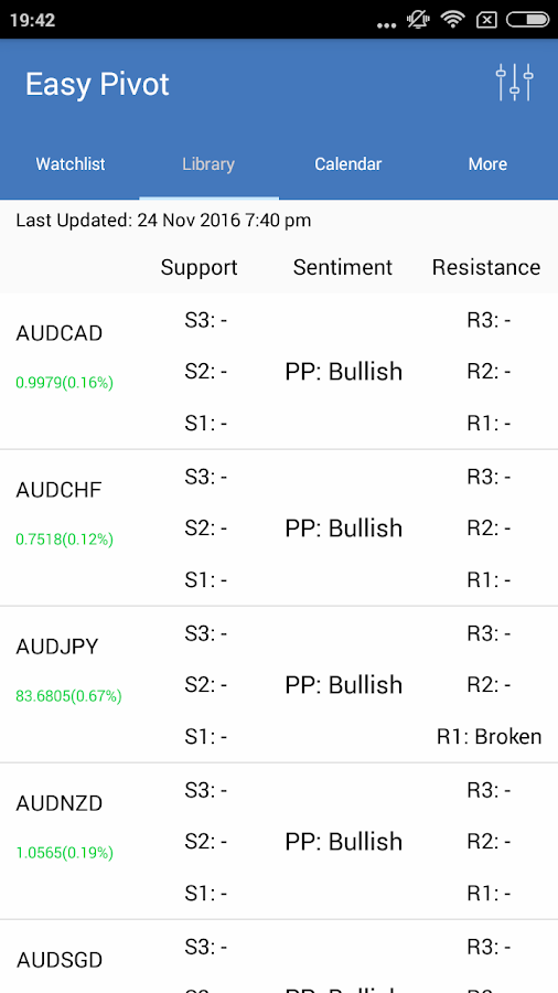 Easy Pivot Point - Forex and Commodities- screenshot
