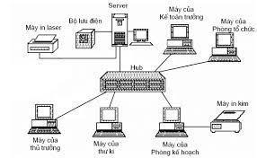 Hệ thống máy chủ qua kết nối mạng cục bộ