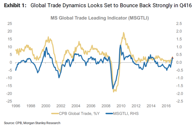Two Charts That Show The Global Economy Is About To Take Off