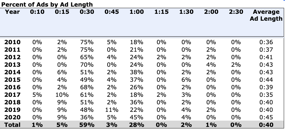 Percent of Ads by Ad Length Chart