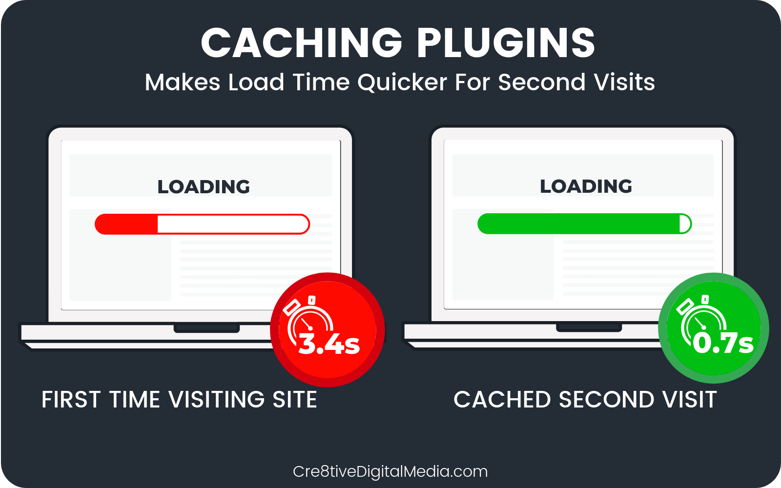 Use Browser Caching To Improve SiteSpeed for return visitors