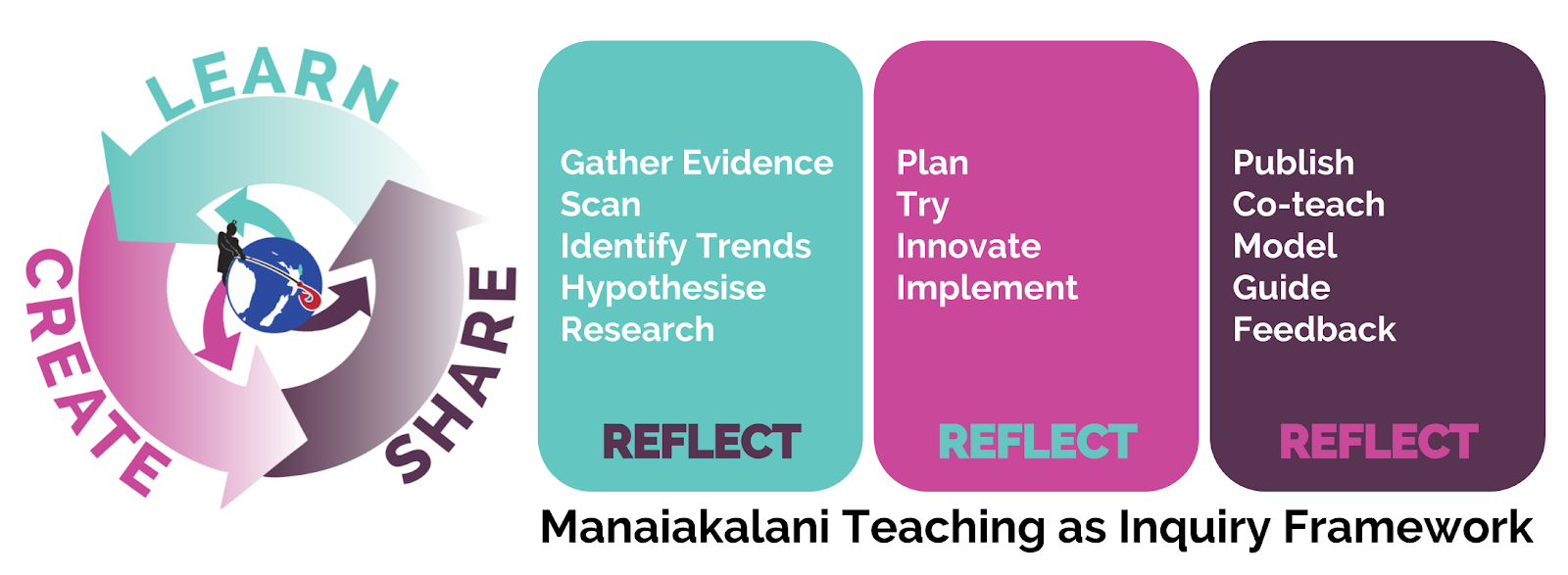 Manaiakalani Inquiry Diagram.png