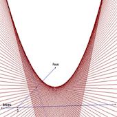 Parabola Solver