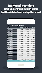 Data Usage Monitor - Internet Speed Meter - náhled