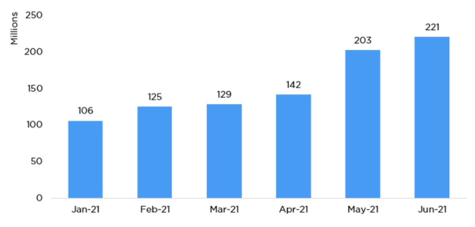 Chart, bar chart  Description automatically generated