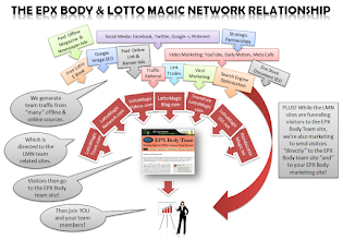 Photo: The marketing and traffic team building relationship between EPX Body and the Lotto Magic Network of sites - Standard Red Arrow