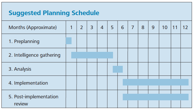 Suggested Planning Schedule. Source: Sage Software