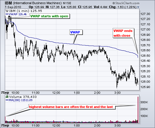 Volume Weighted Average Price (VWAP) Implementation