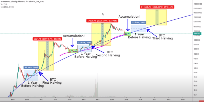all time bitcoin halving chart - price