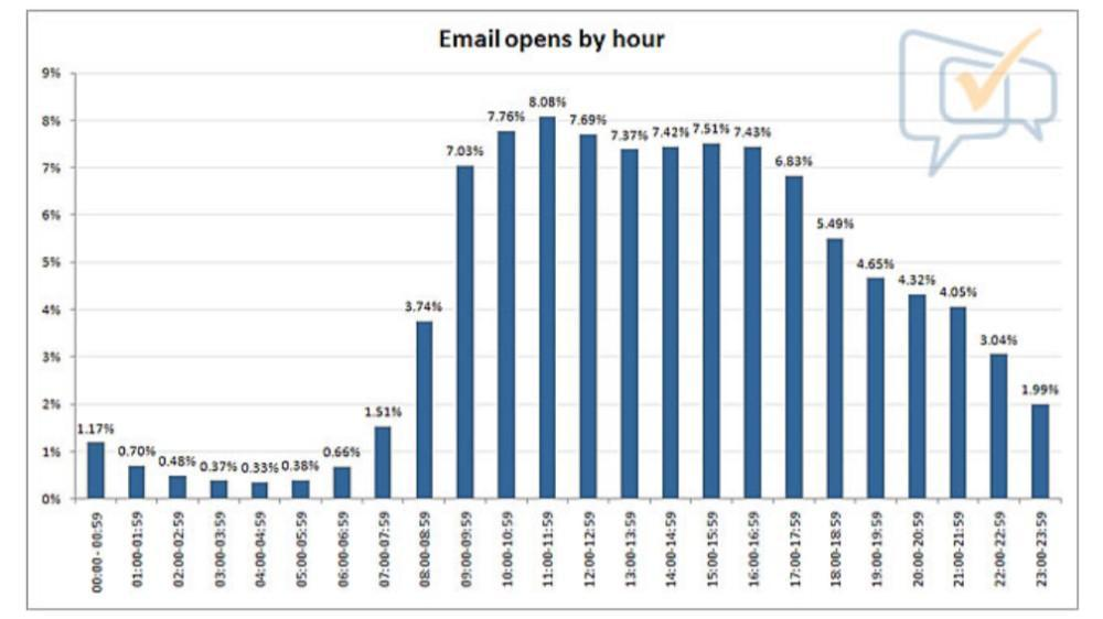 B2B Sales: How to Run an Email Outreach Campaign to Generate Fresh Leads