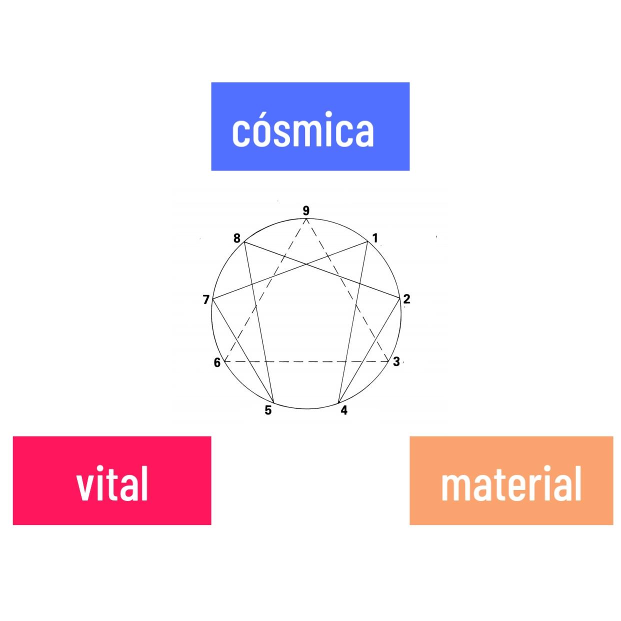As energias que fazem a composição de nosso universo