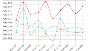 Abajo de la noticia, gráfico interactivo sobre la evolución del precio medio de campaña.