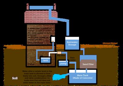 Roof top Rain Rainwater Harvesting