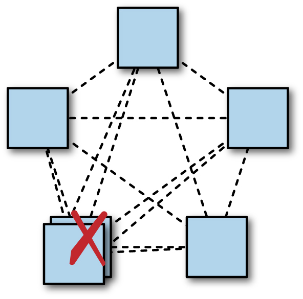 Adding an extra replica in one region may reduce system availability. Colocating multiple replicas in a single datacenter may reduce system availability: here there is a quorum without any redundancy remaining.