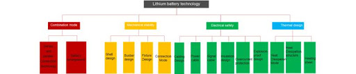 Figure 8: Installation design technologies of Lithium-ion battery packs.