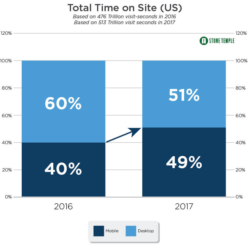Time on site mobile vs desktop web design charlotte