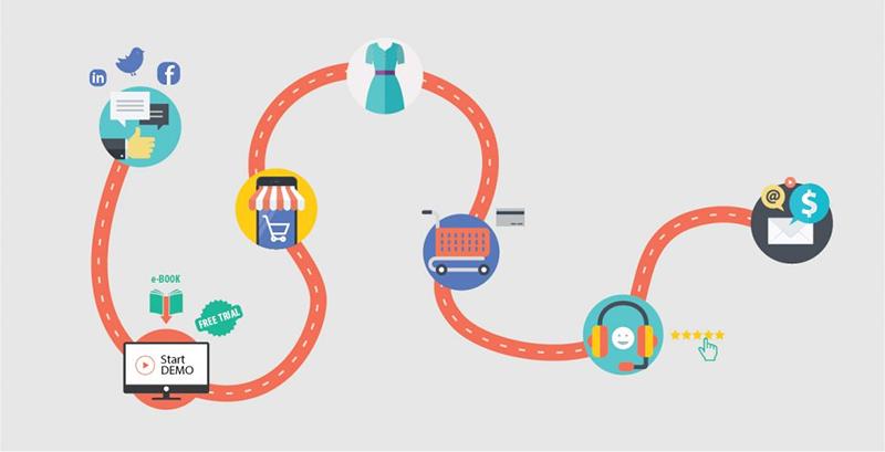 Sơ đồ hành trình khách hàng (cre: Cempartner)